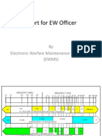 Chart for EW Officer