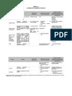 Anexos Rm Listados de Agentes Que Generan Riesgos a La Mujer Gestante y Lineamientos de Evaluación de Riesgos