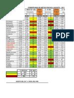 Indicadores de Evaluacion 2011
