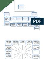 Mapas Conceptuales Acerca Del Comercio