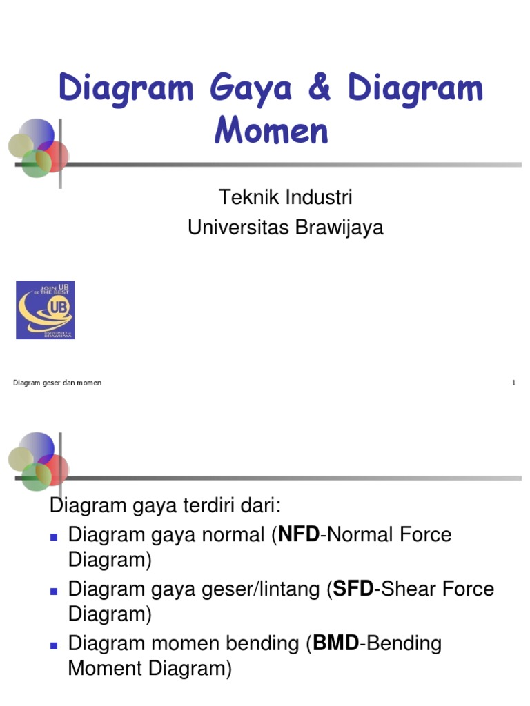 Diagram gaya dan momen rev ccuart Choice Image