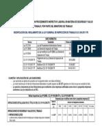 4Infracciones y Sanciones Por Incumpliento en Material