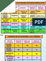 3.B-Actuad. de Freno 2