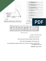 متغیرهای ماشین حین شتابگیری آزاد یک موتور القایی 3hp