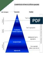 Hierarquia de Documentos ISO9001
