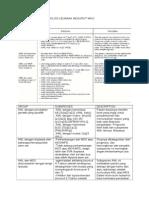 Klasifikasi Acute Myeloid Leukimia Menurut Who