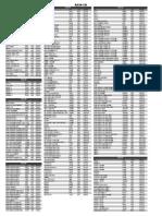 A330 CB Toplu Liste