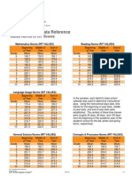 2011 nwea normative data reference