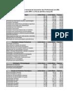 Tabela Honorários Psicólogos 2006