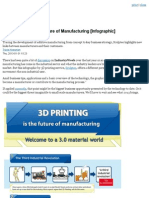 3D Printing and the Future of Manufactuing [Infographic]