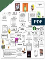 mapa aprendizaje