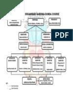 Struktur Organisasi KBC