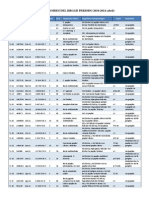 Estadistica Cancer Tiroides HRGGB 2010-2014