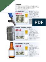 Breweries sales strategy