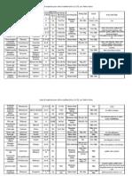 Lista de Espécies para Regeneração do Habitat Humano - Clima Mediterrânico