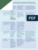 2 Análisis de La Jornada a La Luz de 11 Ideas Clave.
