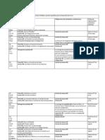 Síntesis de Sílabo y Pautas Específicas Para El Desarrollo Del Curso (2)