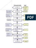Risk Assessment Methodology Flowchart