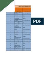 Top 40 MNC's(Rahul Gupta)