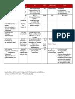 Resumen Cáncer Urología
