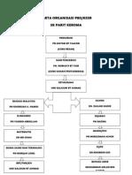 Carta Organisasi Pbs