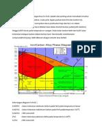 Diagram Fasa Fe