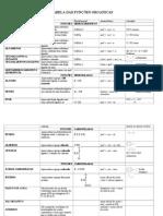 Tabela Das Funcoes Organicas 17288