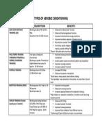 Aerobic Conditioning Chart (NSCA CSCS Textbook)