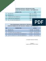 Tabel Indeks Pagu