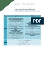 Cuadro Comparativo de Dewey Y Freinet