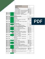 Transacciones Gestion ODM - ForoSAP