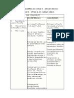 Conteúdo Programático Filosofia - Ensino Médio