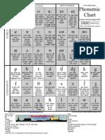 English Phonemic Phonetic Chart