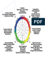 Personality Test Analysis