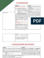 Riassunto Fenomenologia Della Percezione- Merleau Ponty (1) (1)