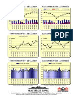 Rebgv Area Charts - 2014-06 Vancouverwest Graphs-listed Sold Dollarvolume