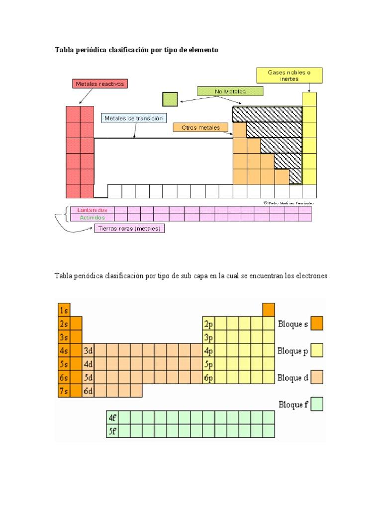 Tabla peridica clasificacin por tipo de elemento urtaz Images