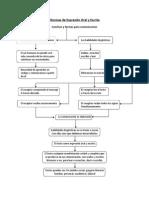 Tecnicas de Expresion Oral y Escrita Mapa Conceptual