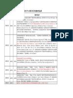 理學院各系所近五年(2007 2012)重點研究成果