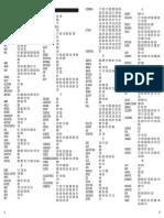 Medion Universal Remote 81035 Codes