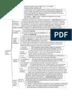 mapa 2° certamen  Casación Forma y Fondo