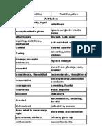 List of Positive & Negative Traits