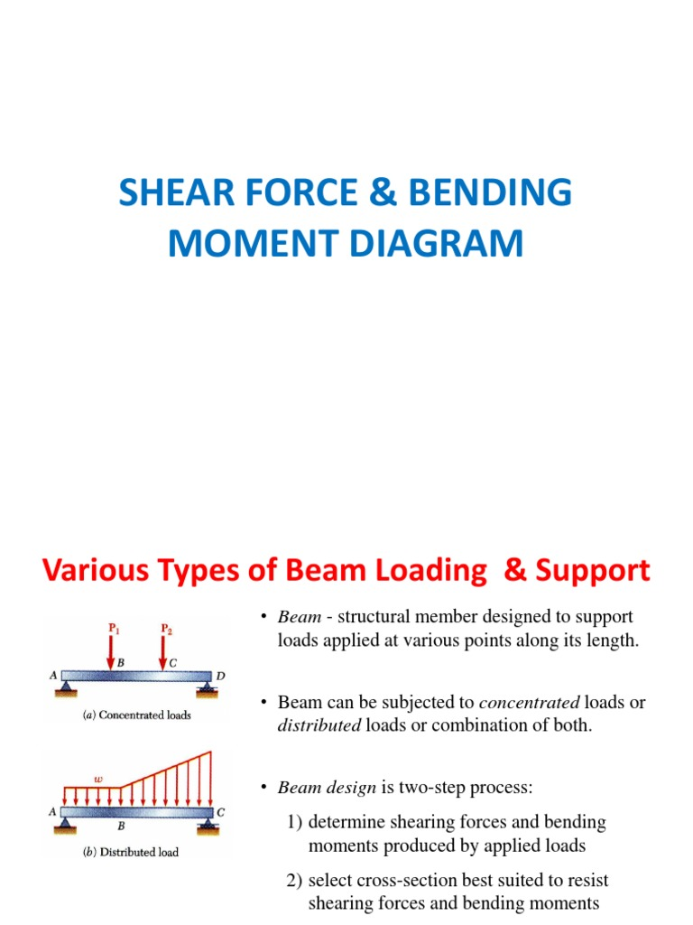 Shear Force Bending Moment Diagram Lecture Beam And Diagrams For An Interesting With A Structure