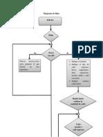 Diagrama de Flujo Cafe
