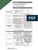 2012 08 NIRC Remedies Tables