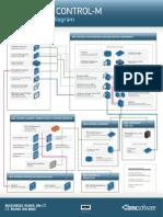 BMC Control-M Port Diagram