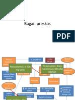 Bagan Preskas