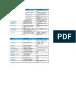Tabla de Dosis ATB y Antiinflamatorios
