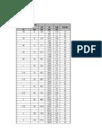 Measurements, Sizes, Shafts, Keyways
