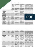 Fisiologia - Cuadros Endocrino